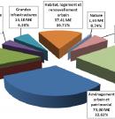 Comprendre le projet de budget 2016 de Bordeaux Métropole