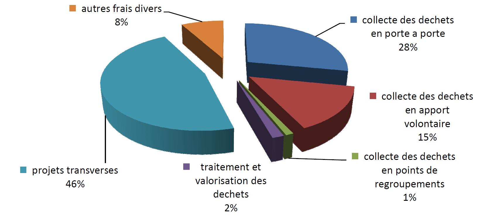 Dépenses d'investissement du service déchets