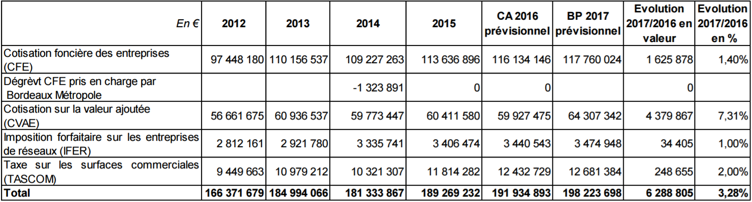 budget2017_fiscaliteeco