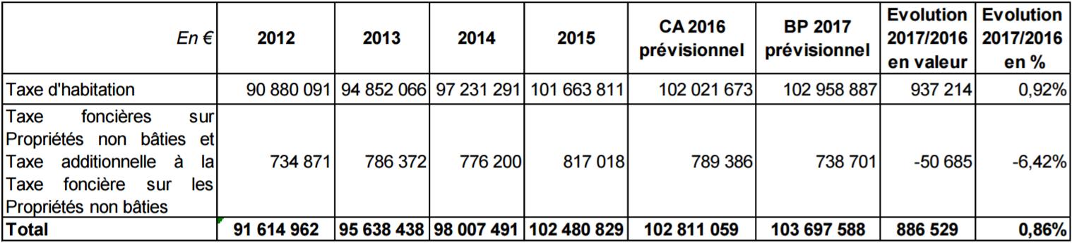 Fiscalité des ménages 2017 Bordeaux Métropole