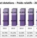 Comme en 2015 et en 2016, les taux de fiscalité de Bordeaux Métropole n'augmenteront pas en 2017