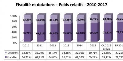 Poids des dotations dans le budget de Bordeaux Métropole