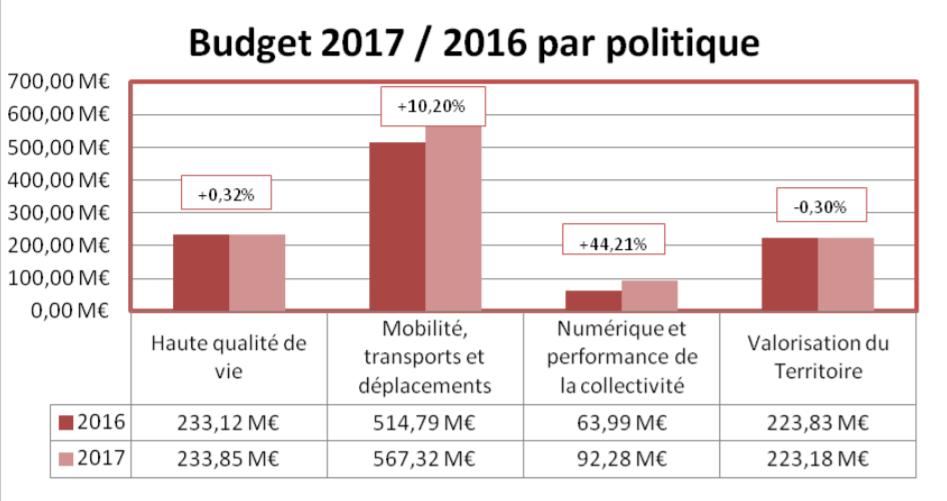 Budget 2017 Bordeaux Métropole par politique publique