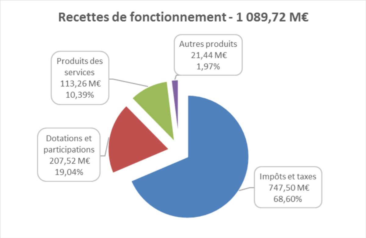 Recettes budget Bordeaux Métropole